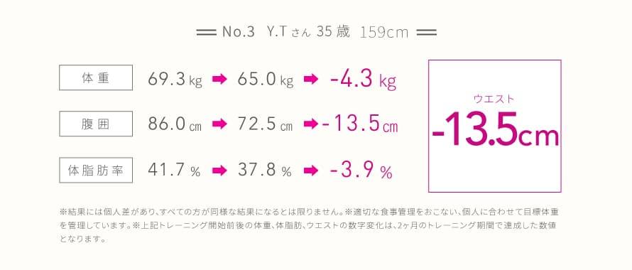 No.3 Y.Tさん