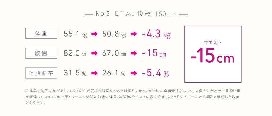 No.5 E.Tさん
